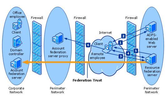 Adfs on Microsoft Office 365 Adfs Authentication Diagram