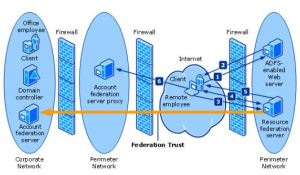 Office 365 And Adfs Active Directory Federation Service