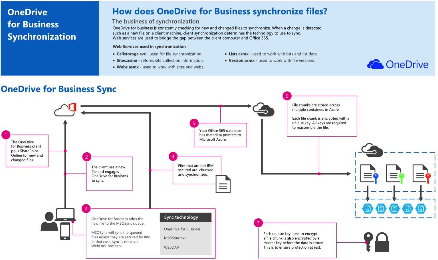 Onedrive For Business 171 Premnair S Blog